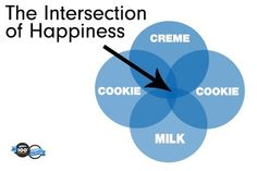 The Intersection of Happiness - Oreo