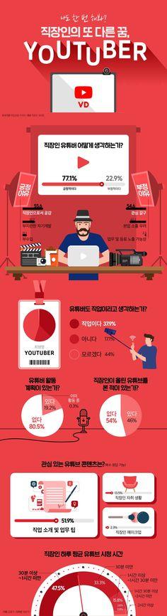 """""""나도 한 번 해봐?"""" 직장인의 또 다른 꿈, 유튜버 #youtube #Inforgraphic Youtuber, Infographics, Presentation, Editorial, Web Design, Layout, Quote, Illustrations, Hair"""