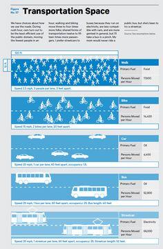 Terra Nova: Roads to Rails, and the Streetcar of the Future: Places: Design Observer