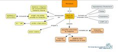 Mapa conceptual: Microstock (individual).