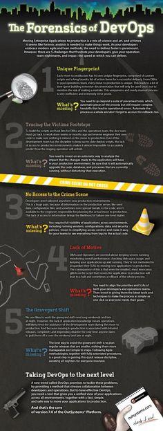 Psychology : Psychology : The Forensics of DevOps  Infographic