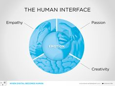 Every company should define their 'human interface': how to create emotion via people in a business environment. Check out this video for all details: https://www.youtube.com/watch?v=cTcFk93awls&feature=youtu.be