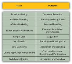 eMarketing: The Essential Guide to Online Marketing 1.0.1 | Flat World Education