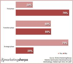 75% of strategic marketers use A/B testing to learn about customer behavior - Sherpa   #TheMarketingTechAlert