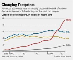 Why China is at the heart of global climate-change deal. (Hint: red line) http://on.wsj.com/1wORqr8  by @willmauldin