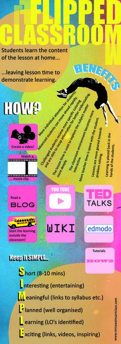 MRS SWAIN'S ART CLASS - Teaching and Learning Resources www.mrsswainsartclass.com