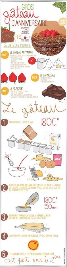 Gros gâteau d'anniversaire facile – Recette – Petits Béguins
