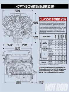 Ford Coyote Engine Swap Guide How The Coyote Measures Up Graph Photo...weight 430 lbs