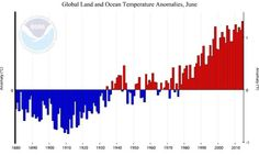 Sea Surface Temperatures Push Globe To Hottest June Yet | GarryRogers Nature Conservation