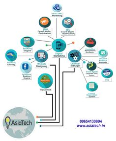 Get direct booking with your hotel website by using our simple designed online booking engine software to increase your hotel booking.  Asiatech offers the most dynamic modules from where travel agencies can easily manage for all hotel booking transactions from single user eco friendly platform.  Call Us - 9654130894, 7840800800 Visit   - www.asiatech.in E-Mail  - info@asiatech.in  #BookingEngine #ChannelManager #HotelBooking #EasilyInventoryManagement #24/7SupportSystem #AsaitechInc