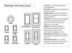 Diverse tipologie ti tempio Greco.
