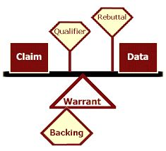 Parts of Toulmin\'s Model: data, warrant, claim, reservation ...