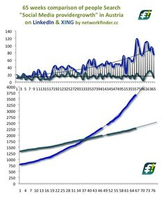 65 weeks #SocialMedia Provider growth #LinkedIn vs. #XING in Austria