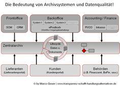 Die Bedeutung von Datenqualität in Archivsystemen.