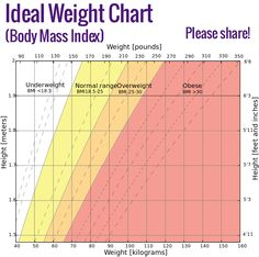Ideal Weight Chart ►► http://www.herbs-info.com/blog/ideal-weight-chart/?i=p