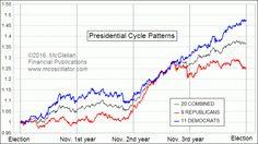 Presidential Cycle Pattern - Democrat SP500