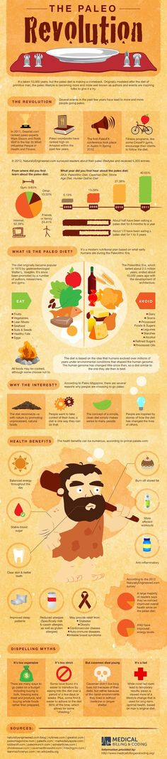 This great infographic rivals the Ultimate Guide To Eating Paleo. This paleo diet infographic takes you through the history, the resurgence, the Dieta Paleo, Paleo On The Go, How To Eat Paleo, Going Paleo, Real Food Recipes, Diet Recipes, Healthy Recipes, Healthy Eats, Real Foods