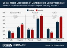 Social Media discussion of candidates is largely negative #infographic