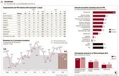 Industria y minas le restaron brillo al PIB