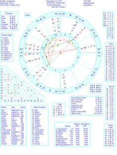 Interactive Birth Chart
