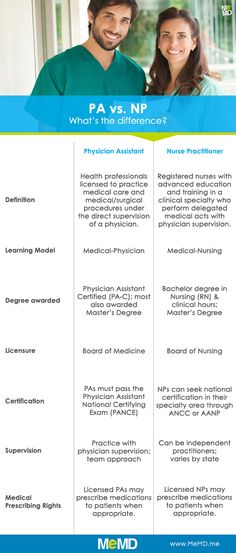 Nurse Practitioners (NPs) vs. Physician Assistants (PAs) Infographic