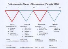 Imagini pentru montessori sensorial periods
