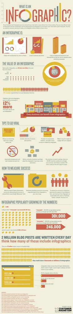 An infographic on infographics