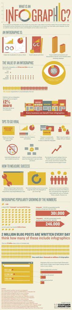Una infografía sobre infografías :: An Infographic About Infographics « Infografías de Marketing