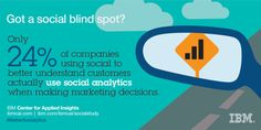 Got a social blind spot? Only 24% of companies using social to better understand customers actually use #social #analytics when making #marketing decisions. #IBMCAI