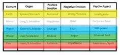 5-element-emotion