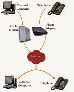 Blog - Broadconnect Telecom USA: How to Make a Small Business Simple with VoIP Tech...