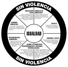 ciclo de la violencia - Buscar con Google