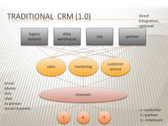 TRADITIONAL CRM (CRM 1.0)