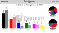 Vergleich Umfrage / Wahlergebnis: Bundestagswahl (#btw) - GMS - 13.10.2016
