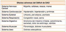 Déficit de DAO - Sociedad Internacional del Déficit de DAO