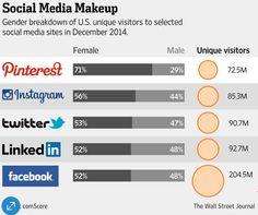 Pinterest affiche des résultats personnalisés selon votre genre social