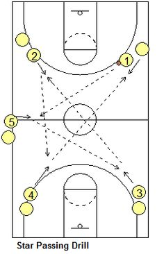 Basketball Drills - Full-Court Passing Drills, Coach's Clipboard Basketball Coaching and Playbook Star passing drill - Coach's Clipboard Coaching Basketball Tricks, Basketball Practice, Basketball Plays, Basketball Workouts, Basketball Skills, Basketball Quotes, Sports Basketball, College Basketball, Fun Workouts