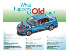 What happens to junk cars?
