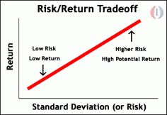 The Illusion Of Risk