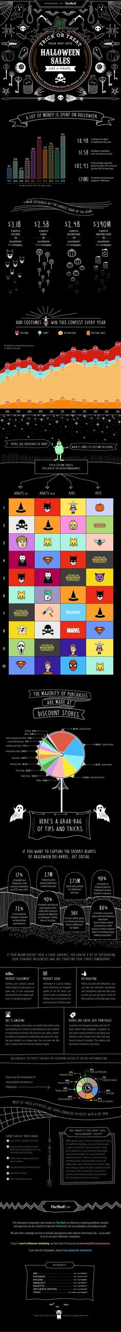 Trick Or Treat Your Way Into Halloween Sales Like A Pirate: Infographic http://itz-my.com