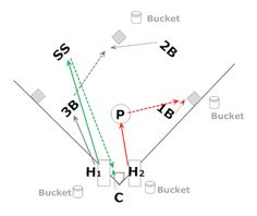 Fastpitch Softball drills to improve fielding and throwing Drill 1