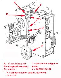 grandfather clock parts diagram 31 wiring diagram images wiring diagrams crackthecode co Clock Movement Diagram hermle clock movement service manual