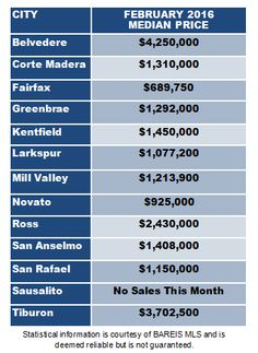 Last month, the Novato median home sale price was $925,000, up from $850,000 a year ago. More info. here on our blog: http://www.besthomesmarin.com/blog/novato-home-prices-staying-strong-marin-update-march-2016/
