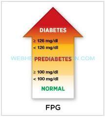 Fasting Plasma Glucose Test for Identifying Type 2 Diabetes