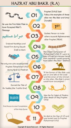 Abu Bakr ᴿᴬ - Caliph of Islam