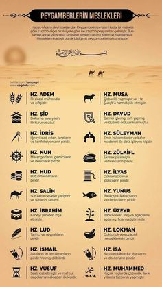 Professions of the Prophets - Bildung Allah Islam, Islam Muslim, Islam Quran, Islam For Kids, Turkish Language, Islam Facts, Hafiz, Imam Ali, Quotes