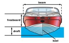 Know Your Boat - Vessel Parts #TrainingThursday #CarefreeBoatClub http://carefreeboats.com/know-your-boat/?utm_source=pinterest&utm_medium=social&utm_campaign=know%20your%20boat