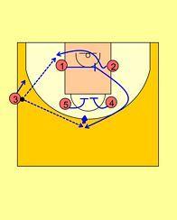 Basketball Plays, Basketball Drills, Basketball Coach, Nba, Coaching, Training, Sports Basketball, Workout Exercises, Bands