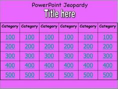 Gas Laws Jeopardy Game Pinterest Ideal Gas Law Chemistry Class - How to create your own jeopardy game in powerpoint