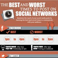 Not sure that I agree with all of this as it's not true for my pages. Some is true, some isn't for me. I've found that what works for one doesn't work for all so experiment with different things! Best Times To Post Infographic